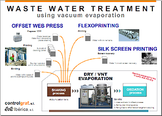 Zoom:  	  Vacuum evaporation wastewater management Scheme