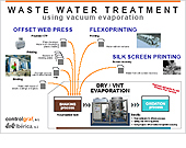 Wastewater treatment  		and separation by vacuum